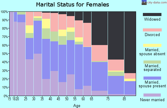 Zip code 29611 marital status for females