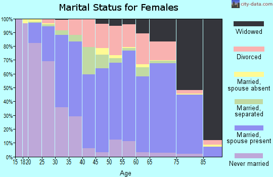 Zip code 29615 marital status for females