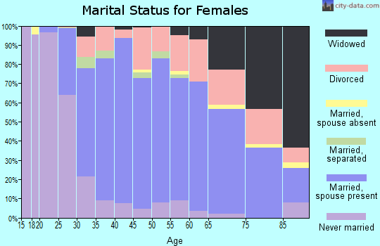Zip code 29650 marital status for females