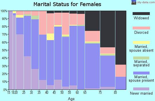 Zip code 29671 marital status for females