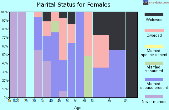 Zip code 29712 marital status for females