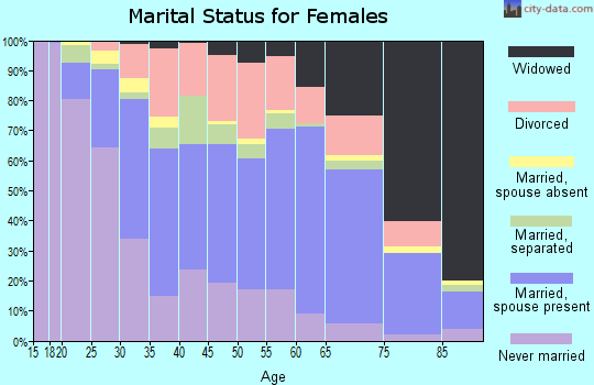 Zip code 29720 marital status for females
