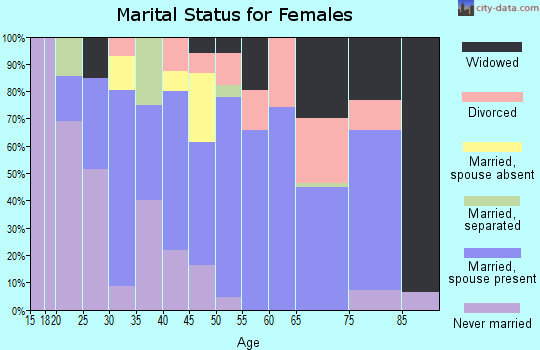 Zip code 29809 marital status for females