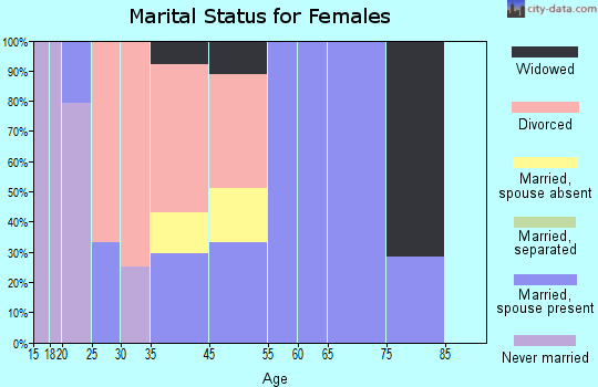 Zip code 29822 marital status for females