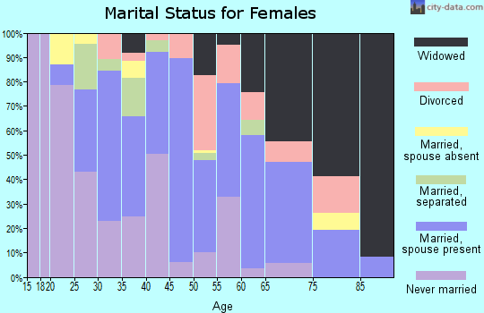 Zip code 29936 marital status for females