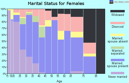 Zip code 30011 marital status for females