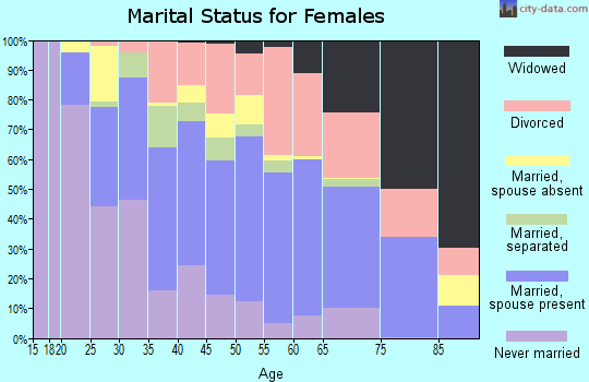 Zip code 30013 marital status for females