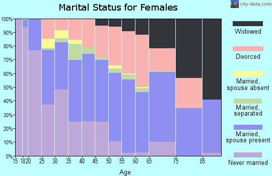 Zip code 30016 marital status for females