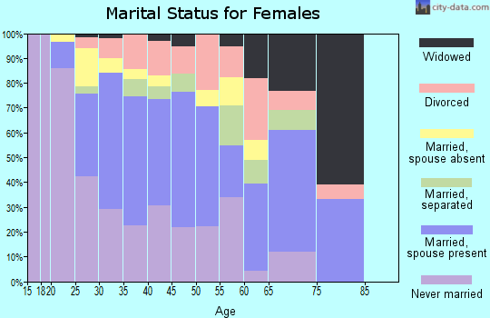 Zip code 30021 marital status for females