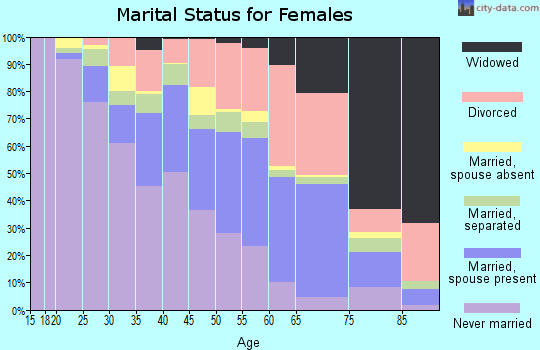 Zip code 30034 marital status for females