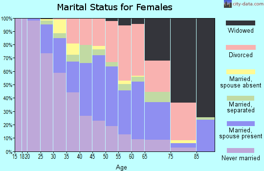 Zip code 30038 marital status for females