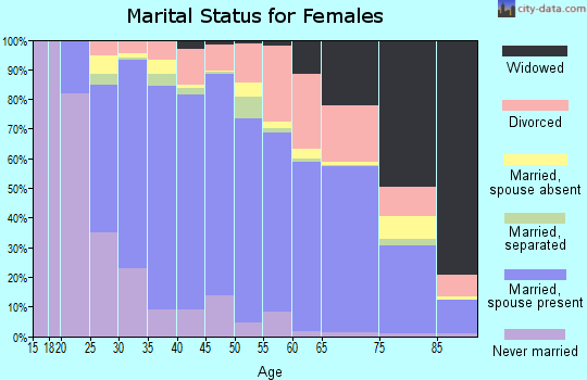 Zip code 30040 marital status for females