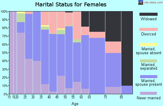 Zip code 30054 marital status for females