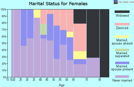Zip code 30072 marital status for females