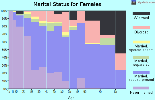 Zip code 30092 marital status for females