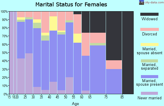 Zip code 30103 marital status for females