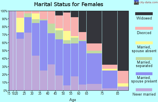 Zip code 30106 marital status for females