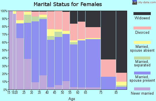 Zip code 30114 marital status for females
