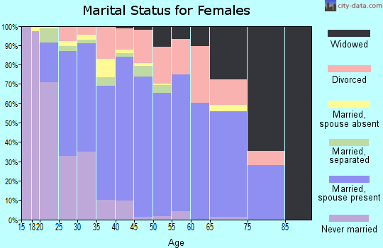 Zip code 30116 marital status for females