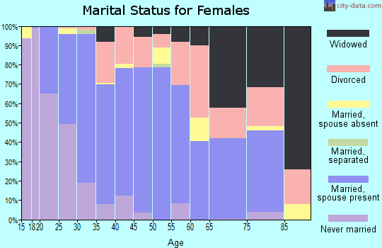 Zip code 30121 marital status for females