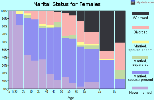 Zip code 30134 marital status for females