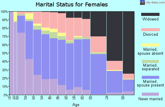 Zip code 30161 marital status for females