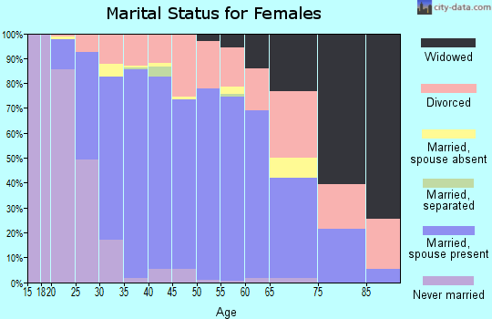 Zip code 30189 marital status for females