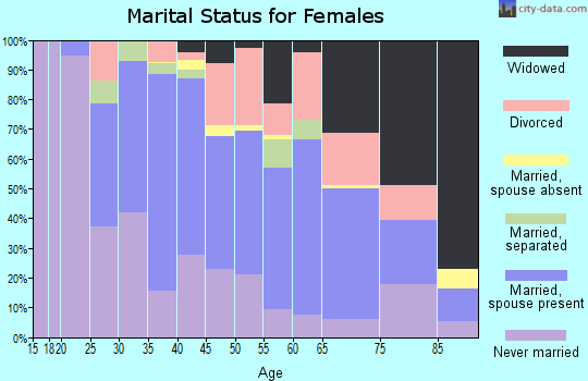 Zip code 30204 marital status for females