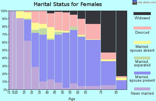 Zip code 30214 marital status for females