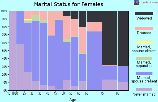 Zip code 30217 marital status for females