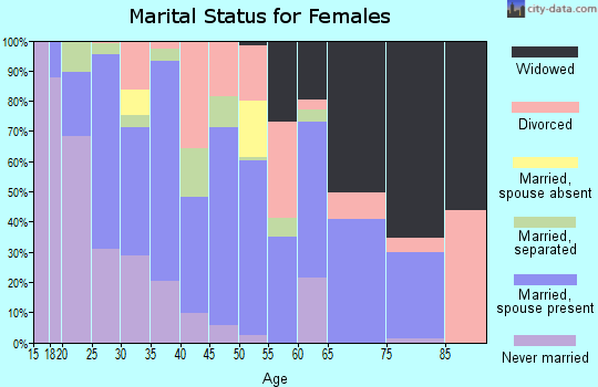Zip code 30220 marital status for females