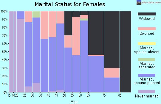 Zip code 30259 marital status for females