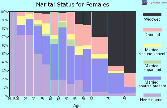 Zip code 30260 marital status for females