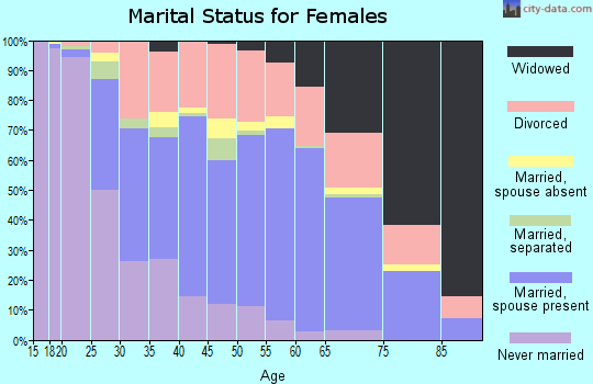 Zip code 30281 marital status for females