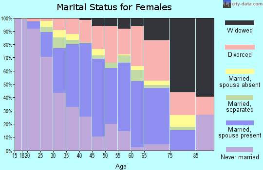 Zip code 30294 marital status for females
