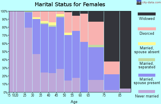 Zip code 30307 marital status for females