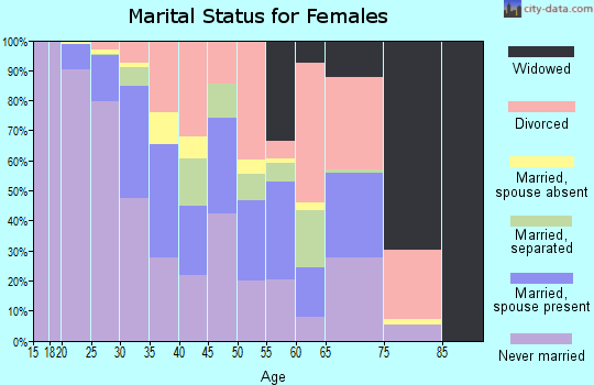 Zip code 30308 marital status for females
