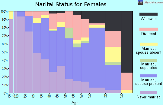 Zip code 30309 marital status for females