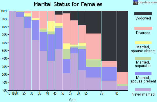 Zip code 30312 marital status for females