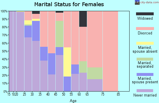 Zip code 30313 marital status for females