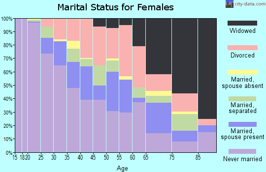 Zip code 30314 marital status for females