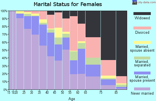 Zip code 30315 marital status for females
