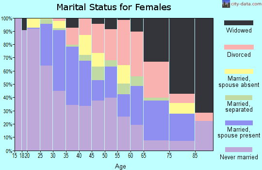 Zip code 30317 marital status for females
