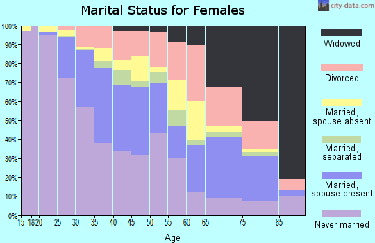 Zip code 30318 marital status for females