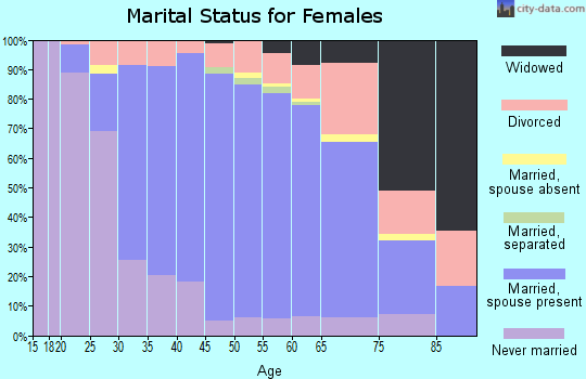 Zip code 30327 marital status for females