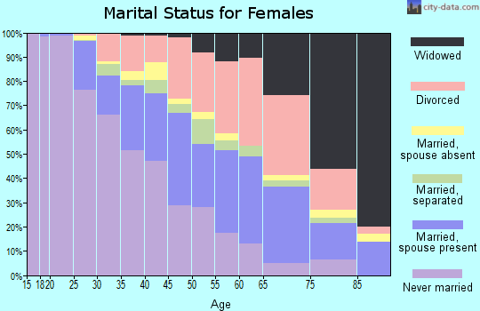 Zip code 30331 marital status for females