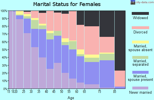 Zip code 30349 marital status for females