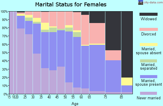 Zip code 30350 marital status for females