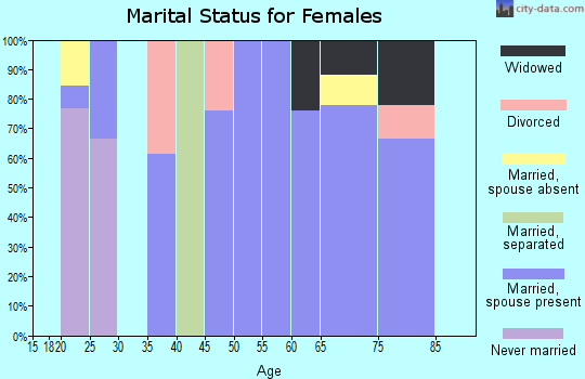 Zip code 30455 marital status for females