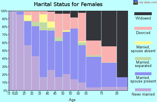 Zip code 30458 marital status for females